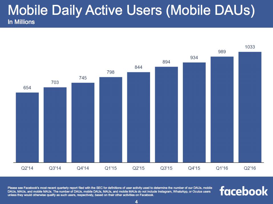 Facebook - usarios-activos-por-mes
