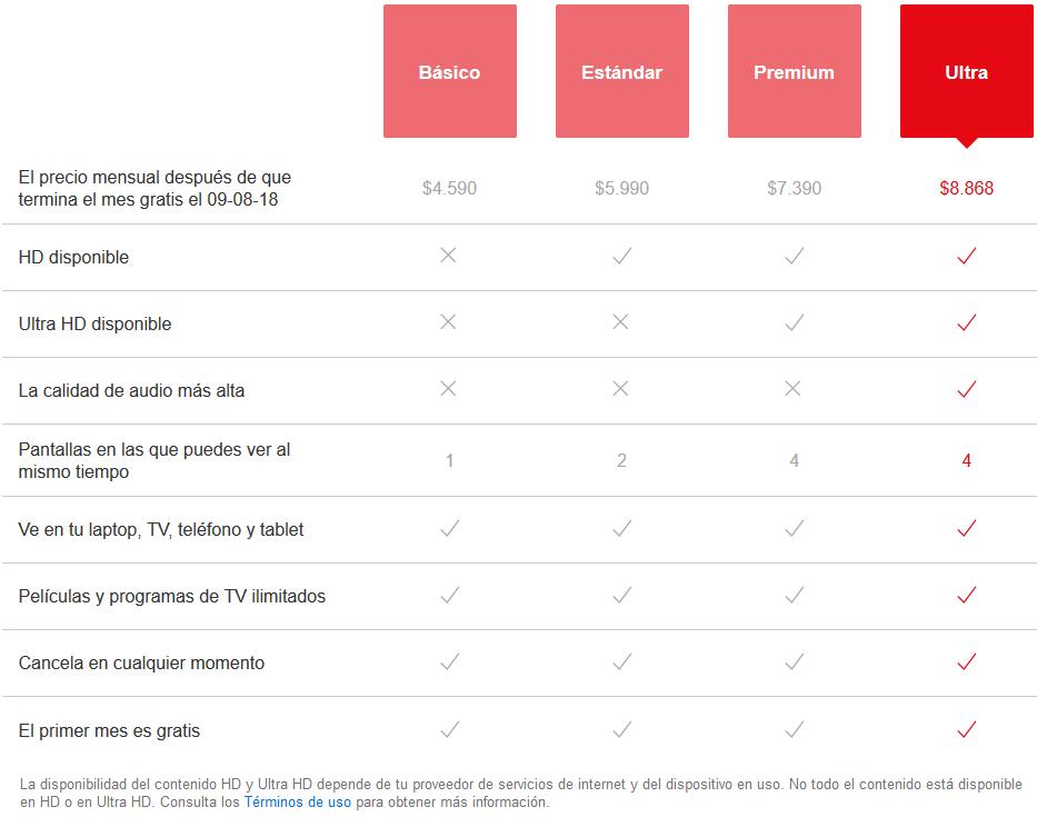 Qué es y cuánto te va a costar — Netflix Ultra