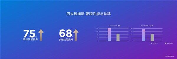 Huawei Kirin 710 rendimiento
