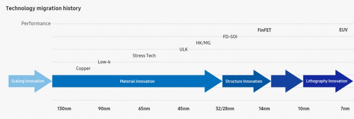 Samsung litografía chipsets
